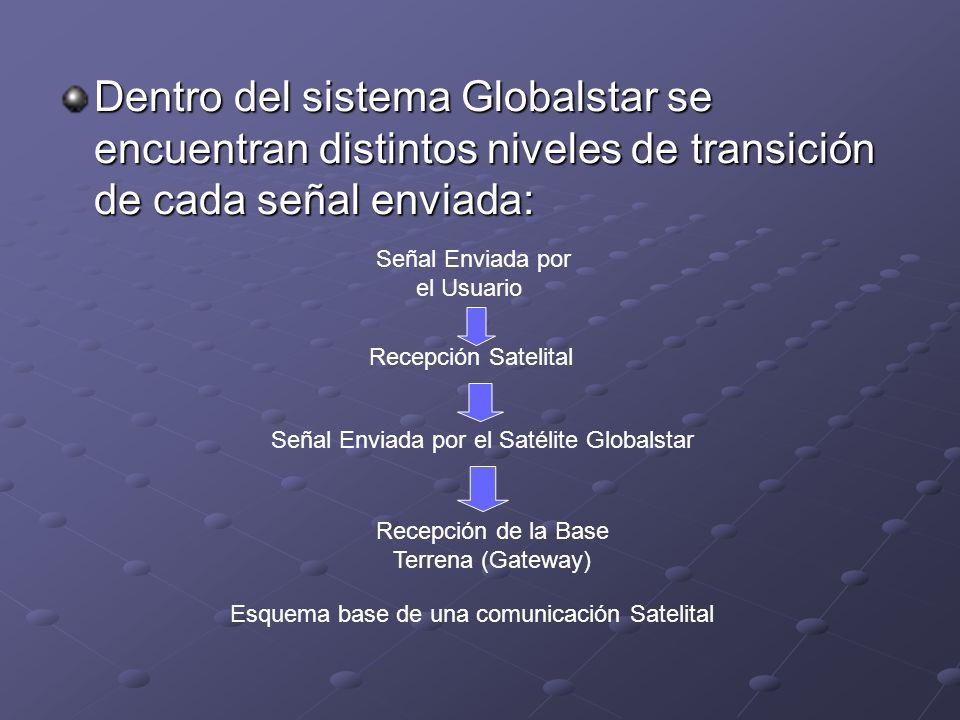 Dentro del sistema Globalstar se encuentran distintos niveles de transición de cada señal enviada: Señal Enviada por el Usuario Recepción Satelital Se