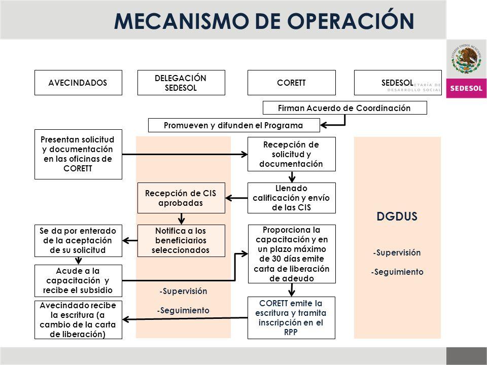 -Supervisión -Seguimiento AVECINDADOS DELEGACIÓN SEDESOL CORETTSEDESOL Firman Acuerdo de Coordinación Promueven y difunden el Programa Presentan solic