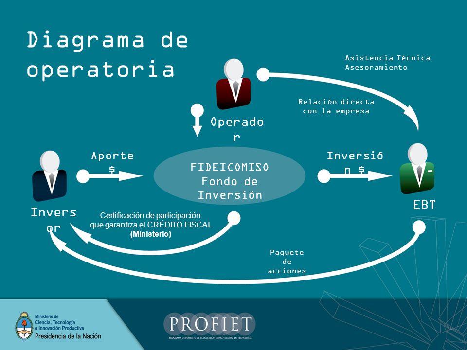 Diagrama de operatoria FIDEICOMISO Fondo de Inversión Operado r EBT Invers or Asistencia Técnica Asesoramiento Inversió n $ Aporte $ Relación directa
