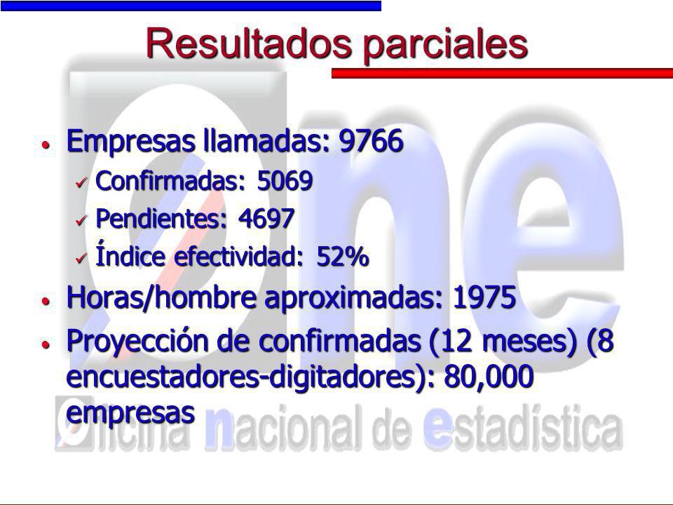 Resultados parciales Empresas llamadas: 9766 Empresas llamadas: 9766 Confirmadas: 5069 Confirmadas: 5069 Pendientes: 4697 Pendientes: 4697 Índice efec