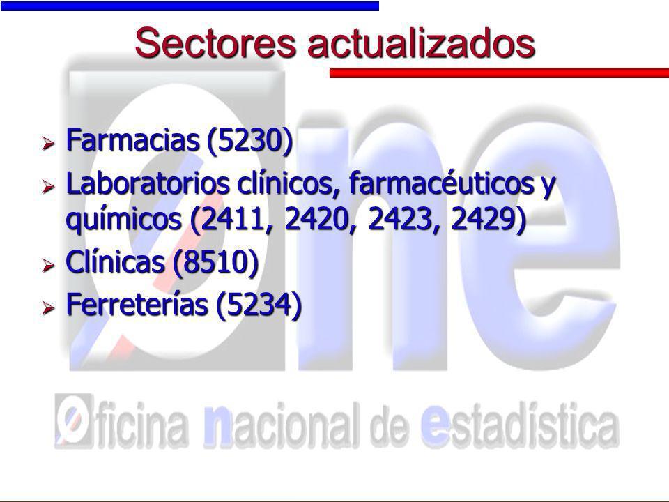 Sectores actualizados Farmacias (5230) Farmacias (5230) Laboratorios clínicos, farmacéuticos y químicos (2411, 2420, 2423, 2429) Laboratorios clínicos