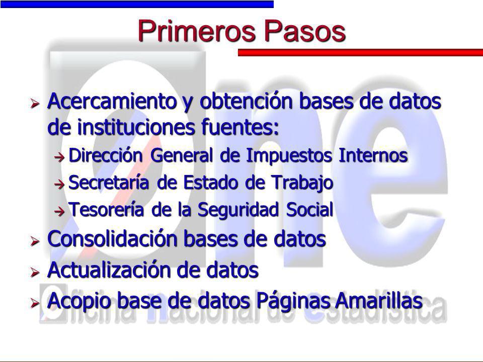 Primeros Pasos Acercamiento y obtención bases de datos de instituciones fuentes: Acercamiento y obtención bases de datos de instituciones fuentes: Dir