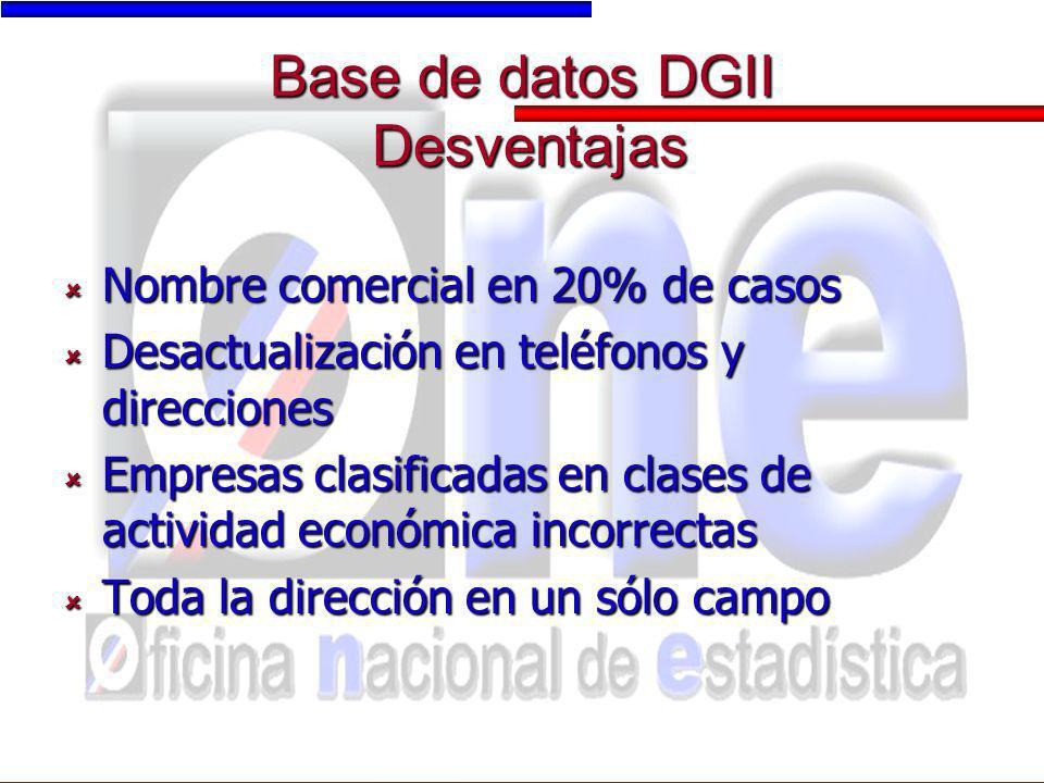 Base de datos DGII Desventajas Nombre comercial en 20% de casos Nombre comercial en 20% de casos Desactualización en teléfonos y direcciones Desactual