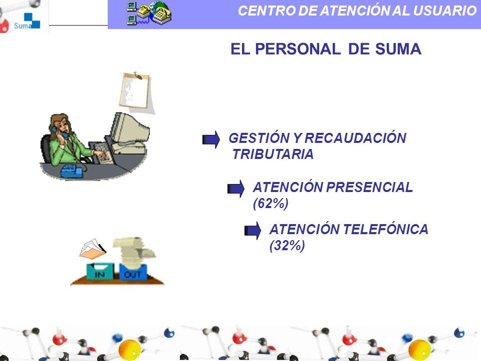 CENTRO DE ATENCIÓN AL USUARIO EL PERSONAL DE SUMA GESTIÓN Y RECAUDACIÓN TRIBUTARIA ATENCIÓN PRESENCIAL (62%) ATENCIÓN TELEFÓNICA (32%)
