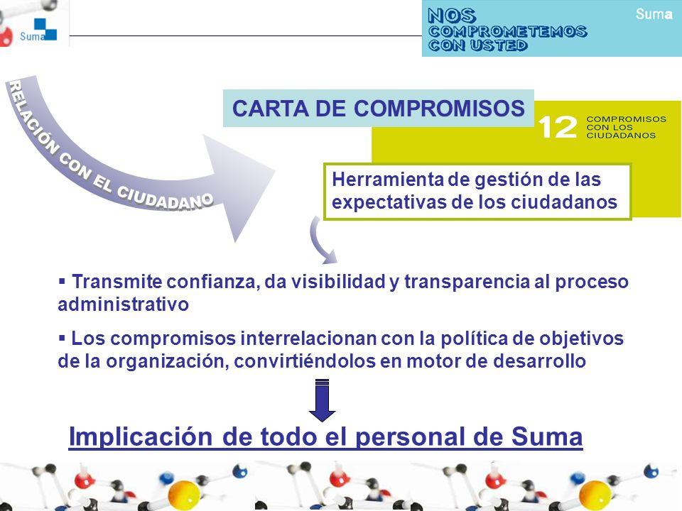 Transmite confianza, da visibilidad y transparencia al proceso administrativo Los compromisos interrelacionan con la política de objetivos de la organ