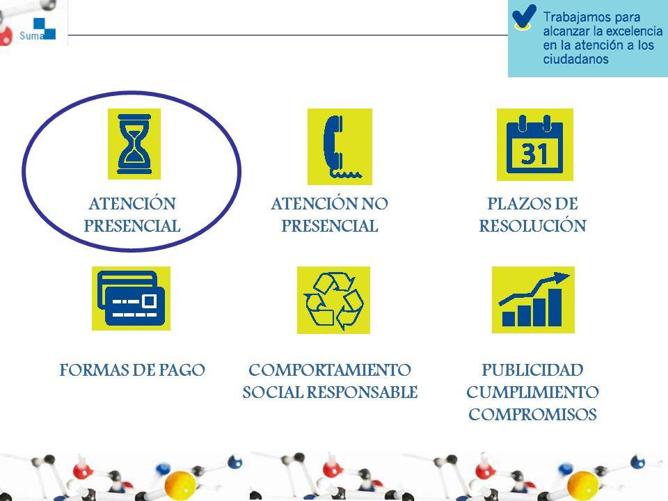 ATENCIÓN PRESENCIAL ATENCIÓN NO PRESENCIAL PLAZOS DE RESOLUCIÓN FORMAS DE PAGOCOMPORTAMIENTO SOCIAL RESPONSABLE PUBLICIDAD CUMPLIMIENTO COMPROMISOS