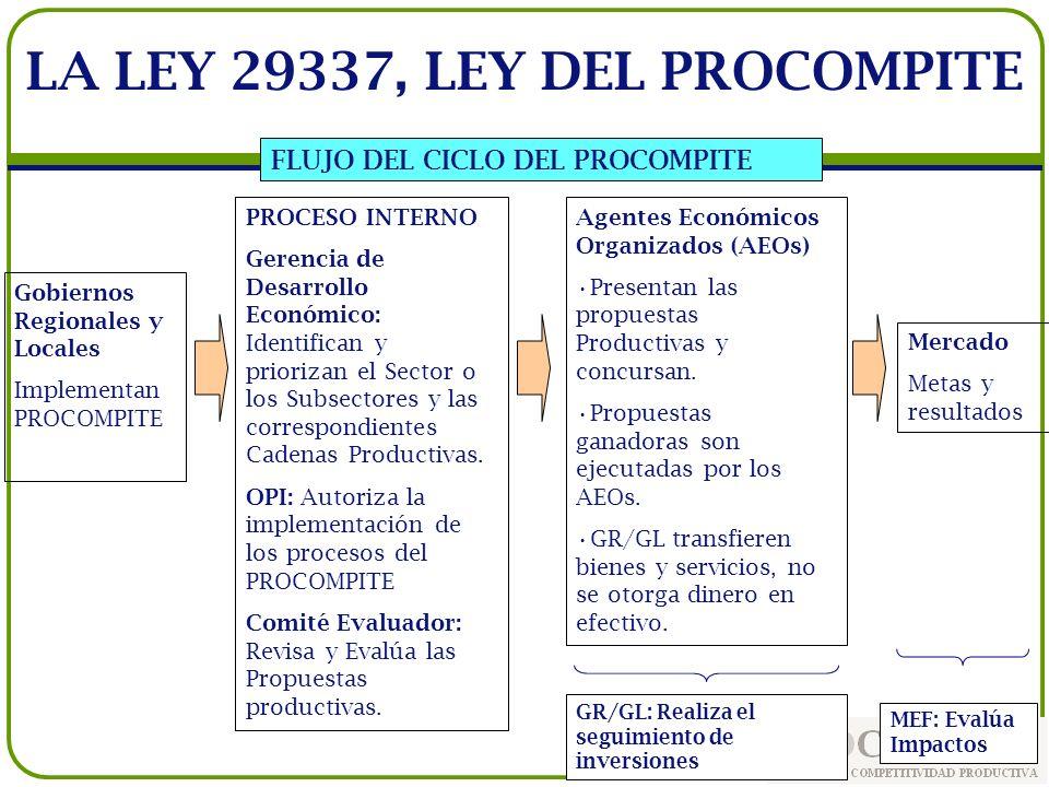 FLUJO DEL CICLO DEL PROCOMPITE GR/GL: Realiza el seguimiento de inversiones Gobiernos Regionales y Locales Implementan PROCOMPITE PROCESO INTERNO Gere