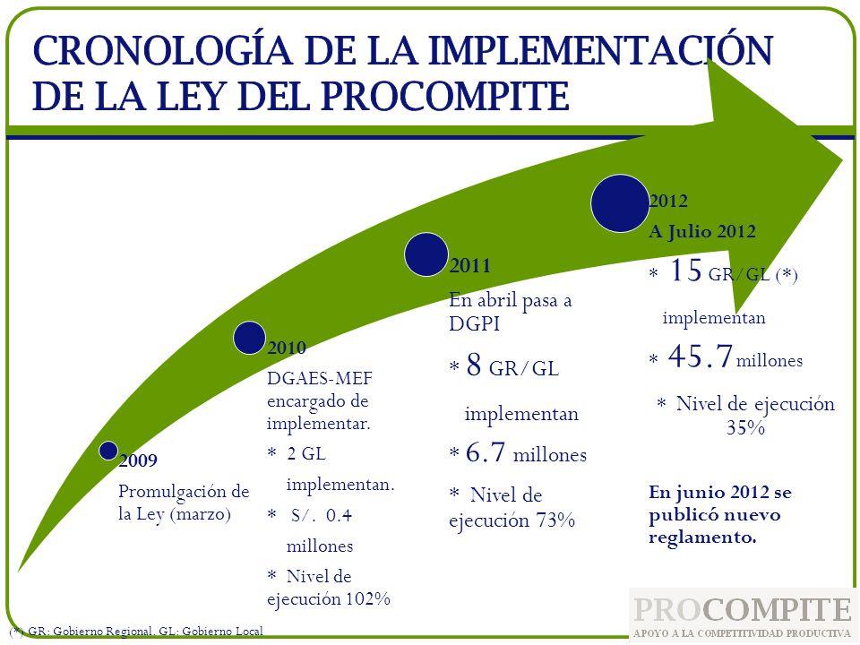 2009 Promulgación de la Ley (marzo) 2010 DGAES-MEF encargado de implementar. * 2 GL implementan. * S/. 0.4 millones * Nivel de ejecución 102% 2011 En