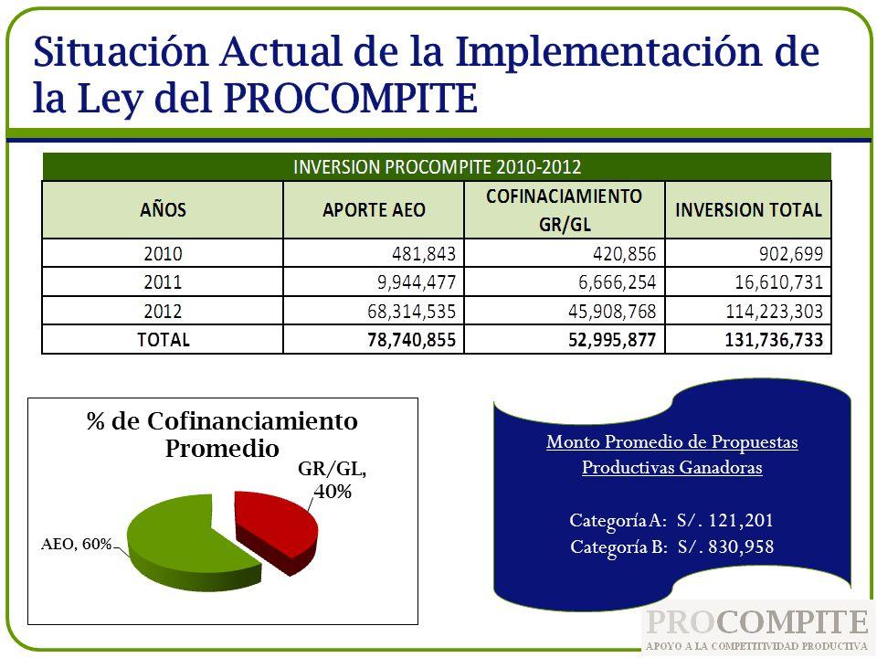 Monto Promedio de Propuestas Productivas Ganadoras Categoría A: S/. 121,201 Categoría B: S/. 830,958