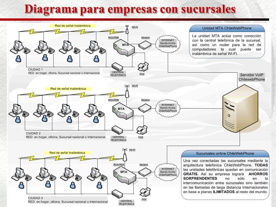 10 Solución para empresas con sucursales Empresas, ejecutivos o familias que deseen crear su propia red o SOHO en Chile así como en el extranjeros, tienen una oportunidad extraordinaria de implementar una combinación de redes telefónicas e inalámbricas para provecho personal.