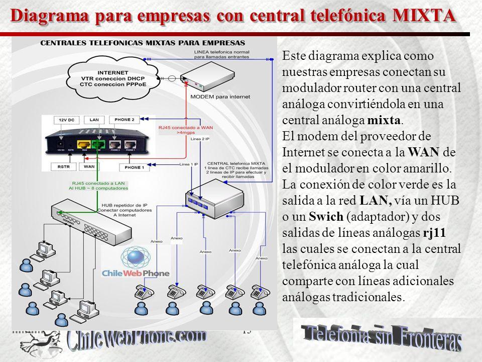 12 Solución para empresas con centrales análogas mixtas Empresas con centrales análogas que deseen crear su propia red telefónica en Chile o en el extranjeros, tienen una oportunidad extraordinaria de implementar una combinación de redes con su central telefónicas mixta para optimizar el trafico de llamadas vía VoIP.