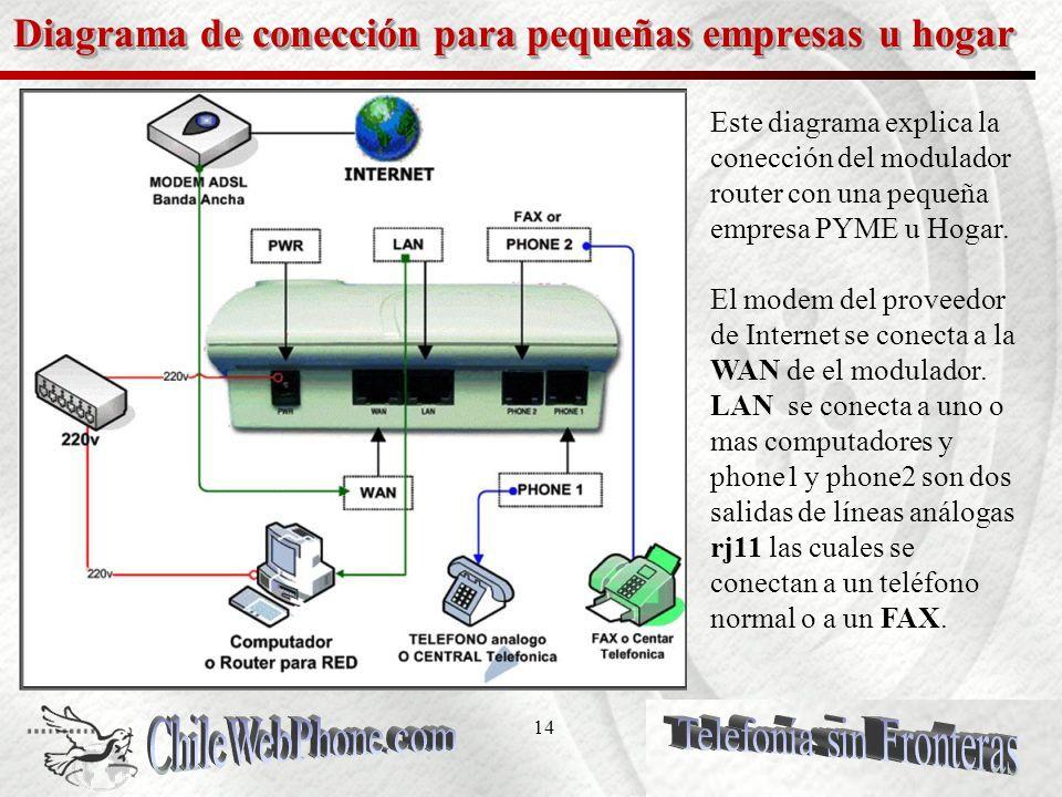 13 Diagrama para empresas con central telefónica MIXTA Este diagrama explica como nuestras empresas conectan su modulador router con una central análoga convirtiéndola en una central análoga mixta.