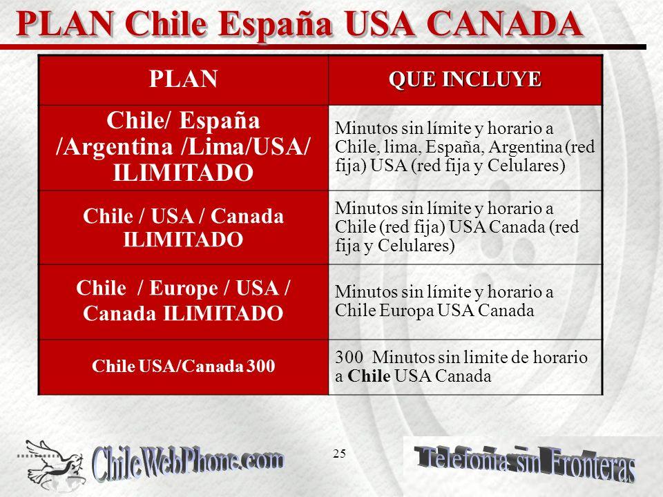 24 PLANES de llamado MENSUAL Planes mensuales de ChileWebPhone se dividen en dos tipos principales de llamados, ILIMITADOS y PLAN DE MINUTOS Ilimitado