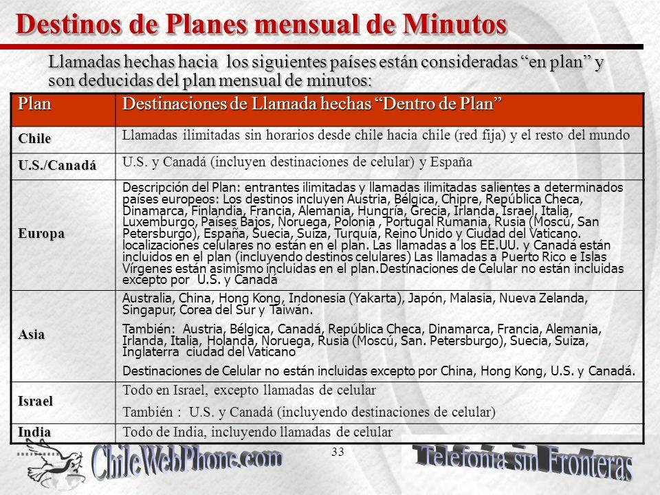 32 Resumen de Planes de Llamado