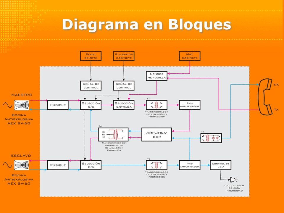 Diagrama en Bloques