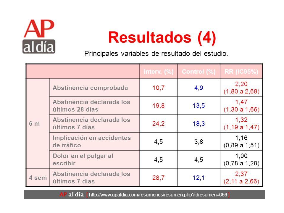 AP al día [ http://www.apaldia.com/resumenes/resumen.php?idresumen=666 ] Resultados (4) Interv. (%)Control (%)RR (IC95%) 6 m Abstinencia comprobada10,
