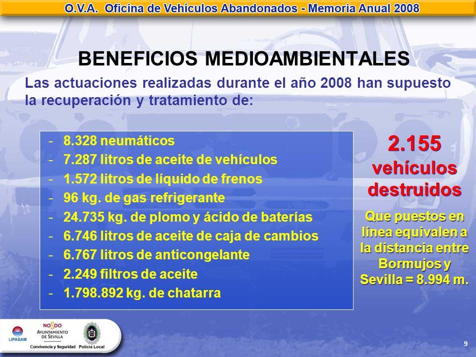 9 BENEFICIOS MEDIOAMBIENTALES Las actuaciones realizadas durante el año 2008 han supuesto la recuperación y tratamiento de: -8.328 neumáticos -7.287 l