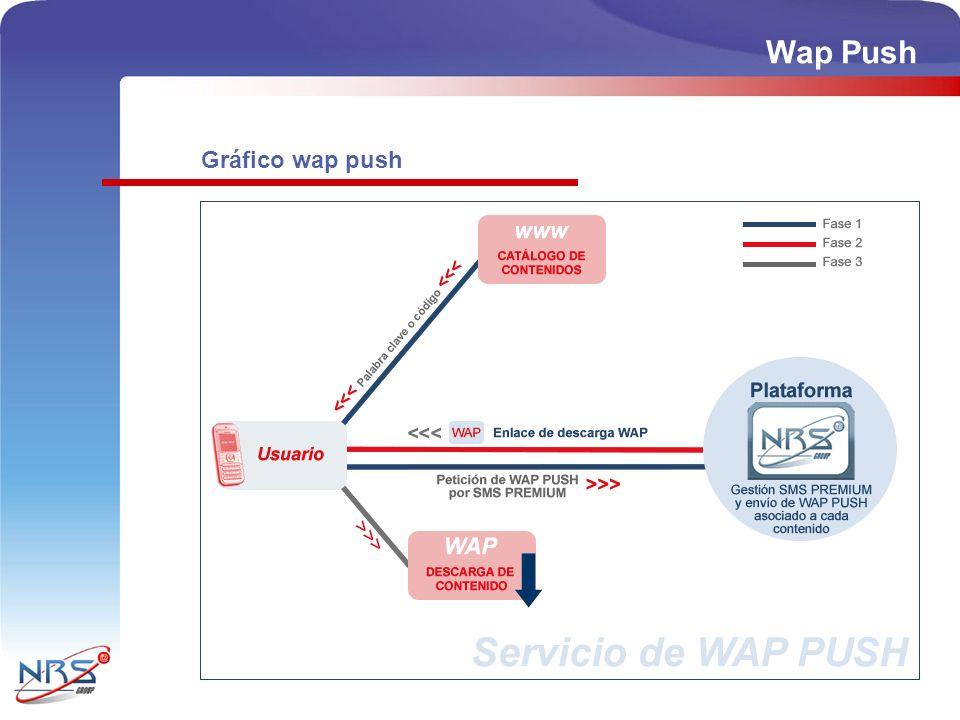 Gráfico wap push Wap Push