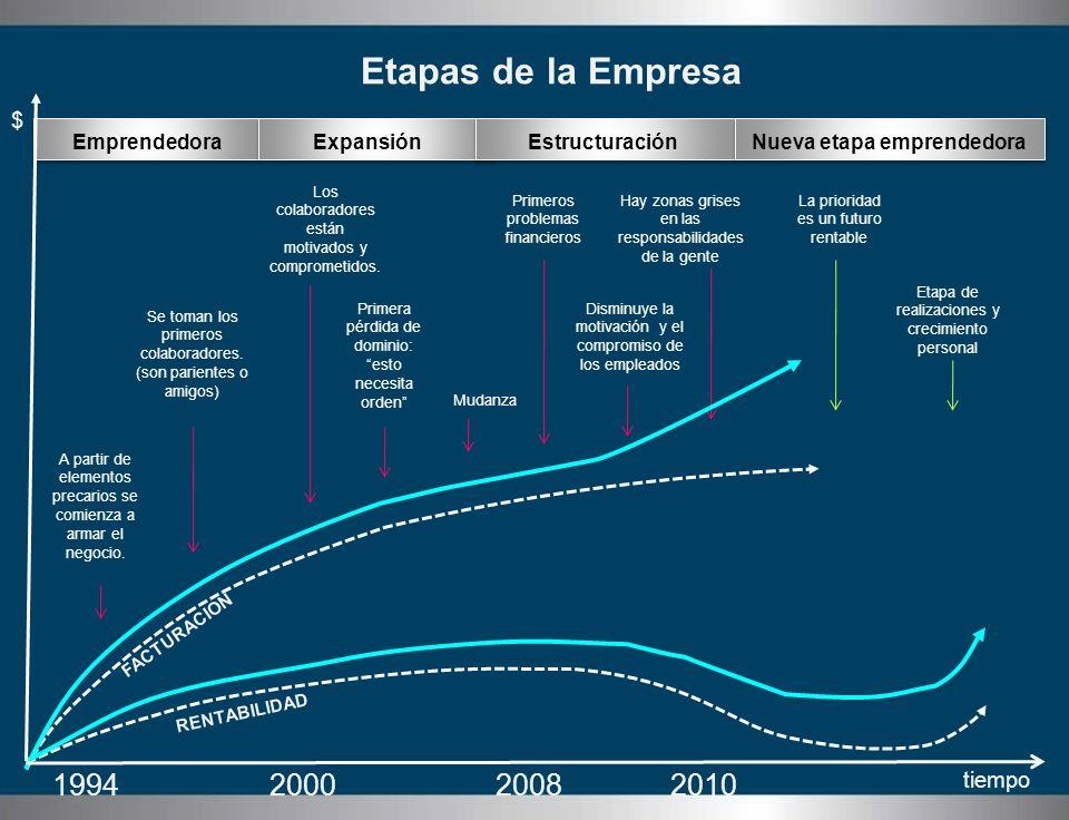 EmprendedoraExpansiónEstructuraciónNueva etapa emprendedora FACTURACION RENTABILIDAD A partir de elementos precarios se comienza a armar el negocio. E