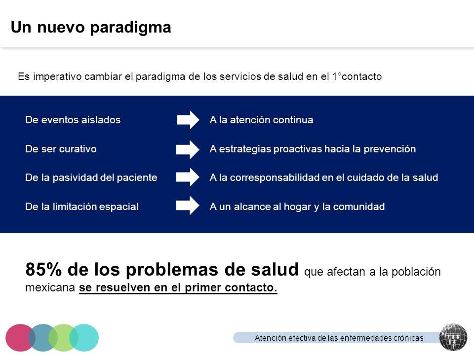 Atención efectiva de las enfermedades crónicas Un nuevo paradigma Es imperativo cambiar el paradigma de los servicios de salud en el 1°contacto 85% de
