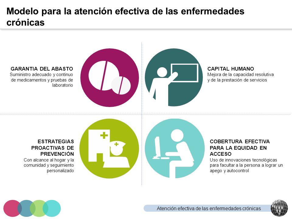 Atención efectiva de las enfermedades crónicas Modelo para la atención efectiva de las enfermedades crónicas GARANTIA DEL ABASTO Suministro adecuado y