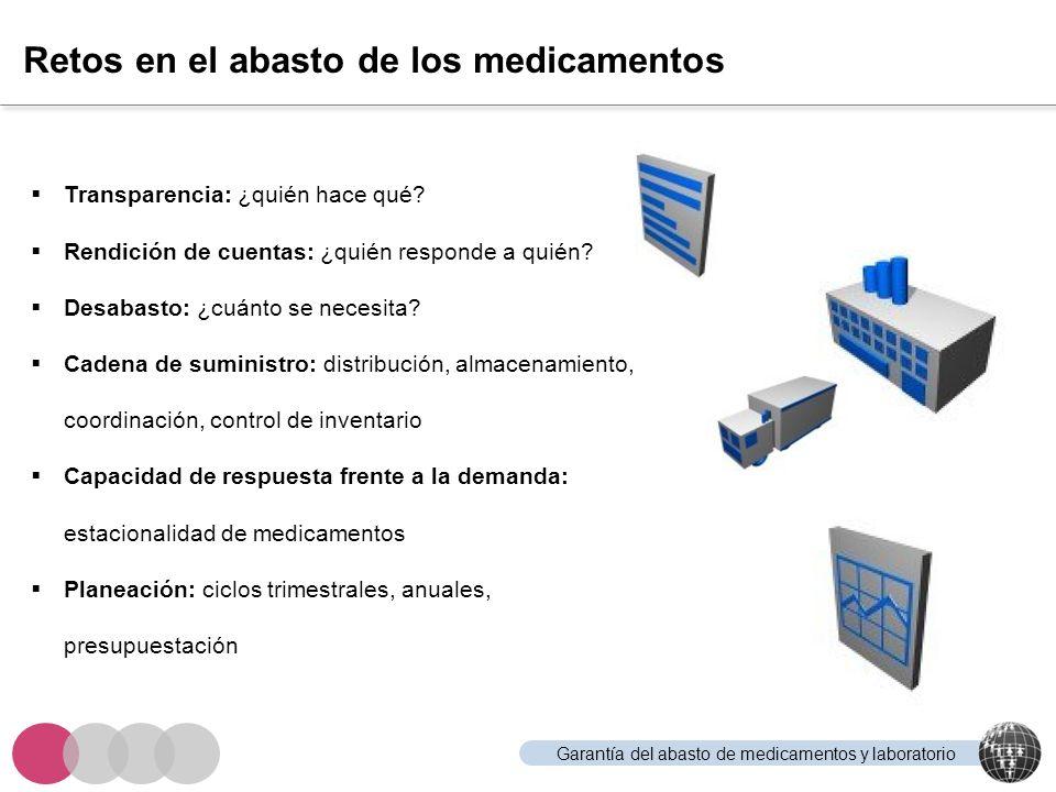 Garantía del abasto de medicamentos y laboratorio Retos en el abasto de los medicamentos Transparencia: ¿quién hace qué? Rendición de cuentas: ¿quién