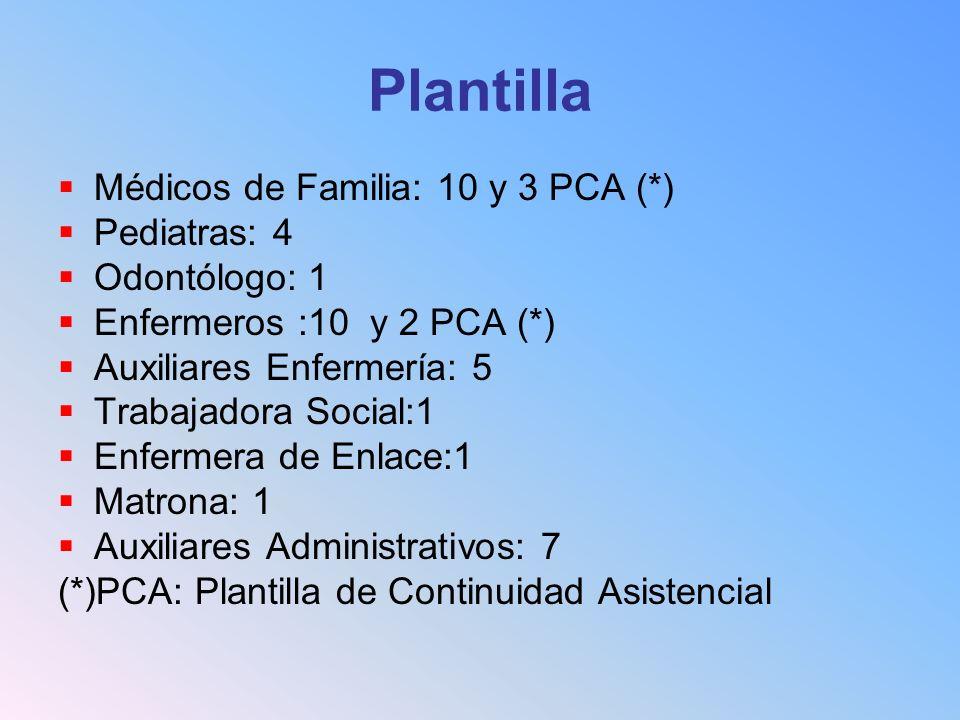 Plantilla Médicos de Familia: 10 y 3 PCA (*) Pediatras: 4 Odontólogo: 1 Enfermeros :10 y 2 PCA (*) Auxiliares Enfermería: 5 Trabajadora Social:1 Enfermera de Enlace:1 Matrona: 1 Auxiliares Administrativos: 7 (*)PCA: Plantilla de Continuidad Asistencial