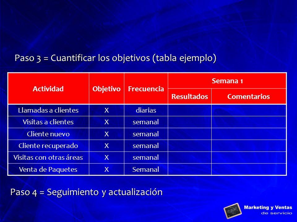 Paso 3 = Cuantificar los objetivos (tabla ejemplo) ActividadObjetivoFrecuencia Semana 1 ResultadosComentarios Llamadas a clientesXdiarias Visitas a cl