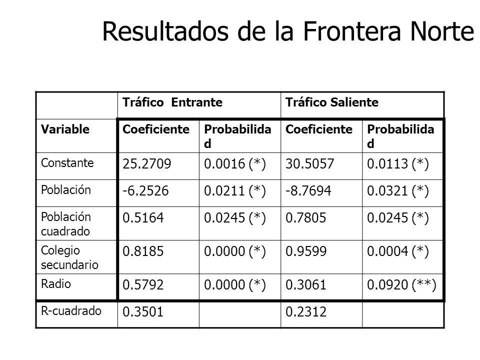 Resultados de la Frontera Norte Tráfico EntranteTráfico Saliente VariableCoeficienteProbabilida d CoeficienteProbabilida d Constante 25.27090.0016 (*)