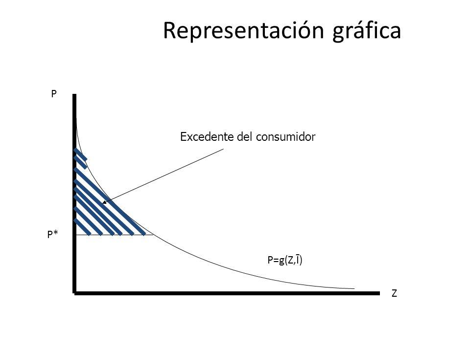 Representación gráfica P=g(Z,Ī) Z P P* Excedente del consumidor