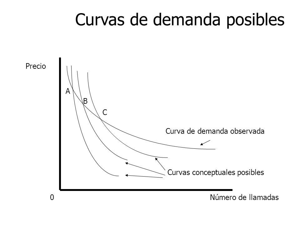 Curvas de demanda posibles Precio Número de llamadas0 Curva de demanda observada A B C Curvas conceptuales posibles