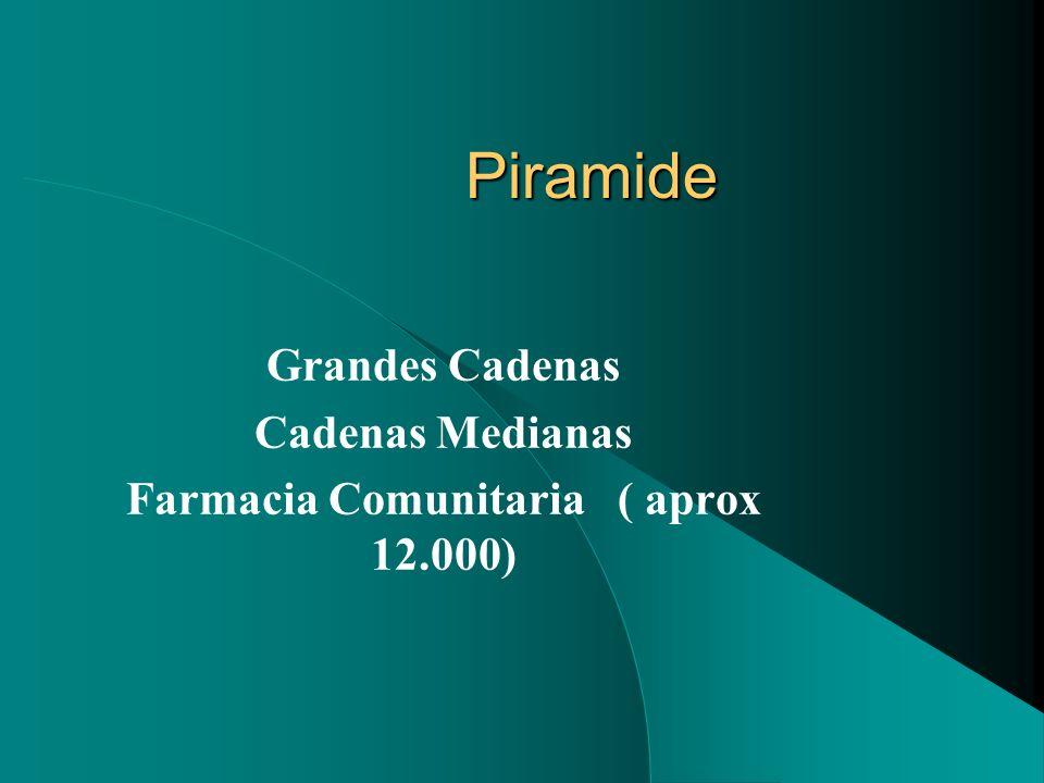 Piramide Grandes Cadenas Cadenas Medianas Farmacia Comunitaria ( aprox 12.000)
