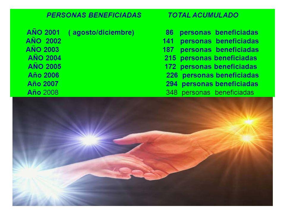PERSONAS BENEFICIADAS TOTAL ACUMULADO AÑO 2001 ( agosto/diciembre) 86 personas beneficiadas AÑO 2002 141 personas beneficiadas AÑO 2003 187 personas b