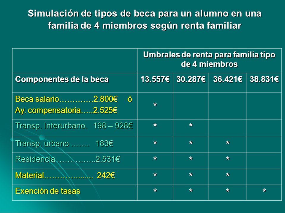 Simulación de tipos de beca para un alumno en una familia de 4 miembros según renta familiar Umbrales de renta para familia tipo de 4 miembros Compone