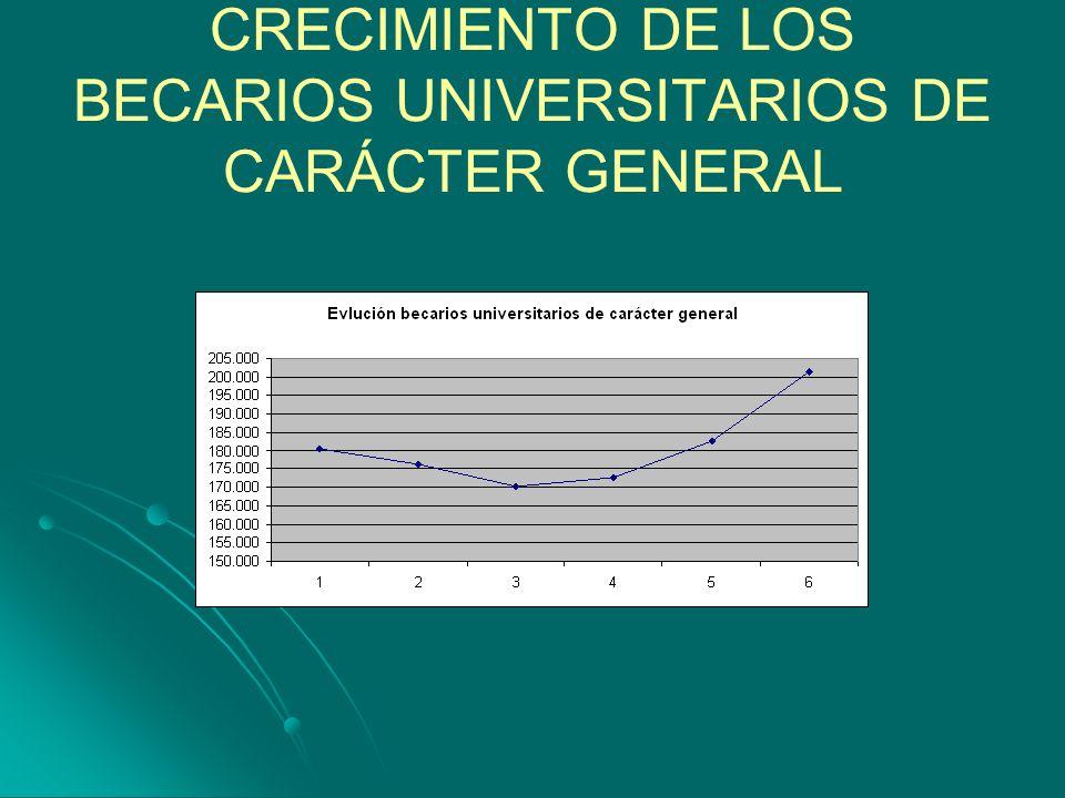 CRECIMIENTO DE LOS BECARIOS UNIVERSITARIOS DE CARÁCTER GENERAL