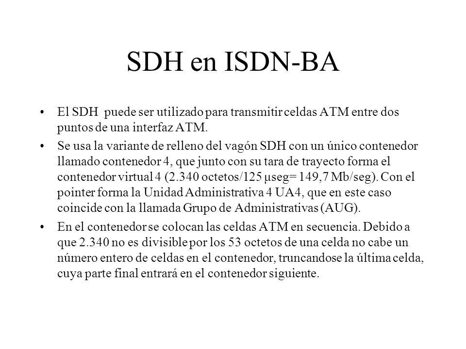 SDH en ISDN-BA El SDH puede ser utilizado para transmitir celdas ATM entre dos puntos de una interfaz ATM. Se usa la variante de relleno del vagón SDH
