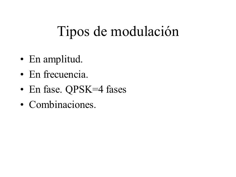 Tipos de modulación En amplitud. En frecuencia. En fase. QPSK=4 fases Combinaciones.
