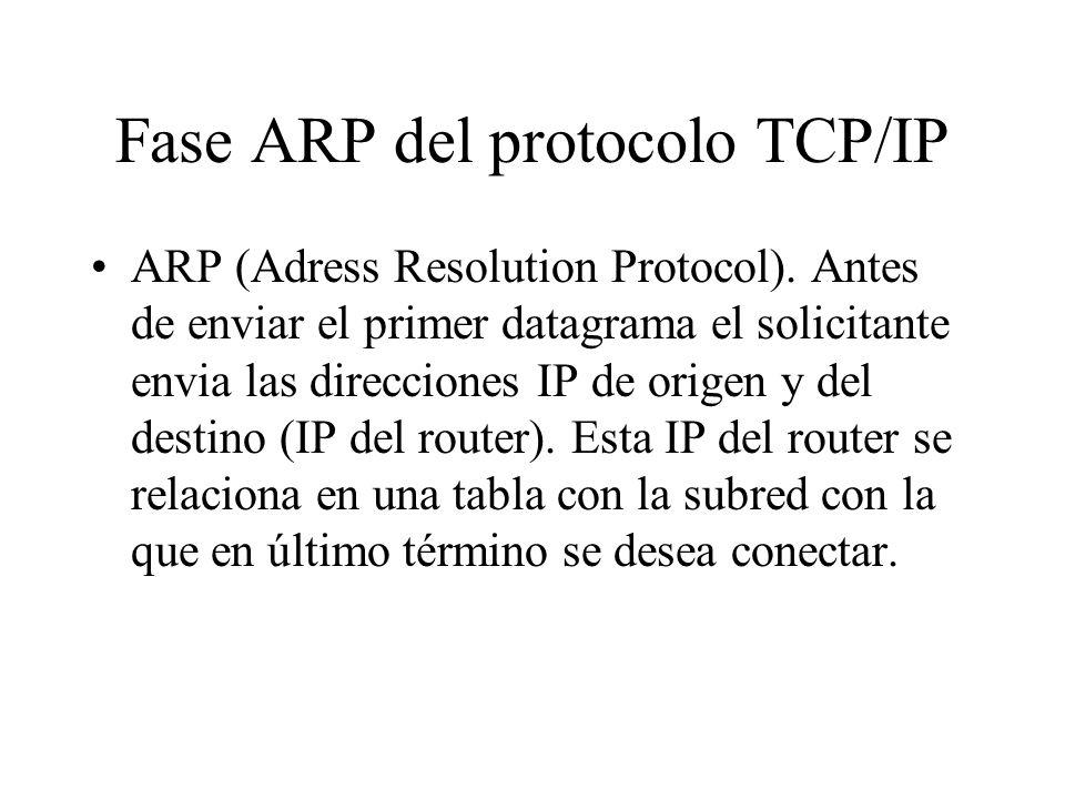 Fase ARP del protocolo TCP/IP ARP (Adress Resolution Protocol). Antes de enviar el primer datagrama el solicitante envia las direcciones IP de origen