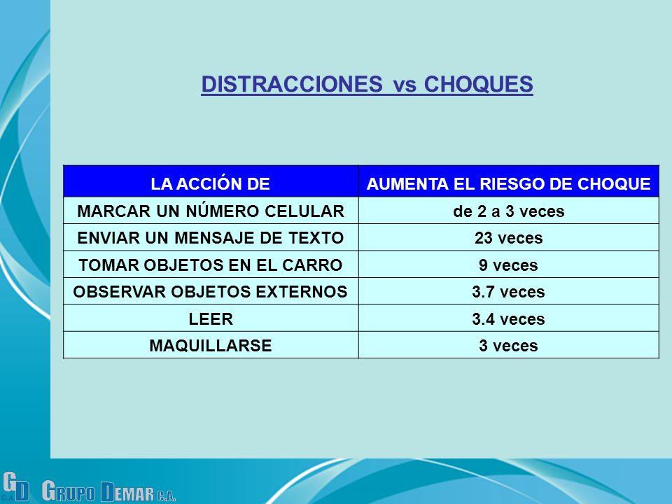 DISTRACCIONES vs CHOQUES LA ACCIÓN DEAUMENTA EL RIESGO DE CHOQUE MARCAR UN NÚMERO CELULARde 2 a 3 veces ENVIAR UN MENSAJE DE TEXTO23 veces TOMAR OBJET