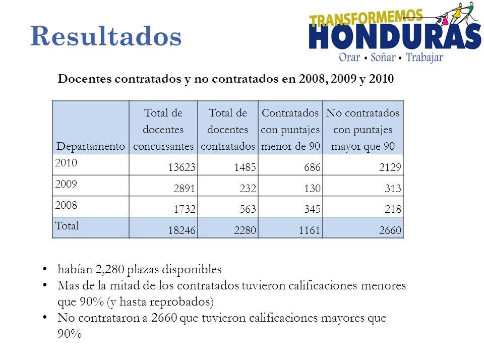 Resultados Departamento Total de docentes concursantes Total de docentes contratados Contratados con puntajes menor de 90 No contratados con puntajes mayor que 90 2010 1362314856862129 2009 2891232130313 2008 1732563345218 Total 18246228011612660 Docentes contratados y no contratados en 2008, 2009 y 2010 habían 2,280 plazas disponibles Mas de la mitad de los contratados tuvieron calificaciones menores que 90% (y hasta reprobados) No contrataron a 2660 que tuvieron calificaciones mayores que 90%