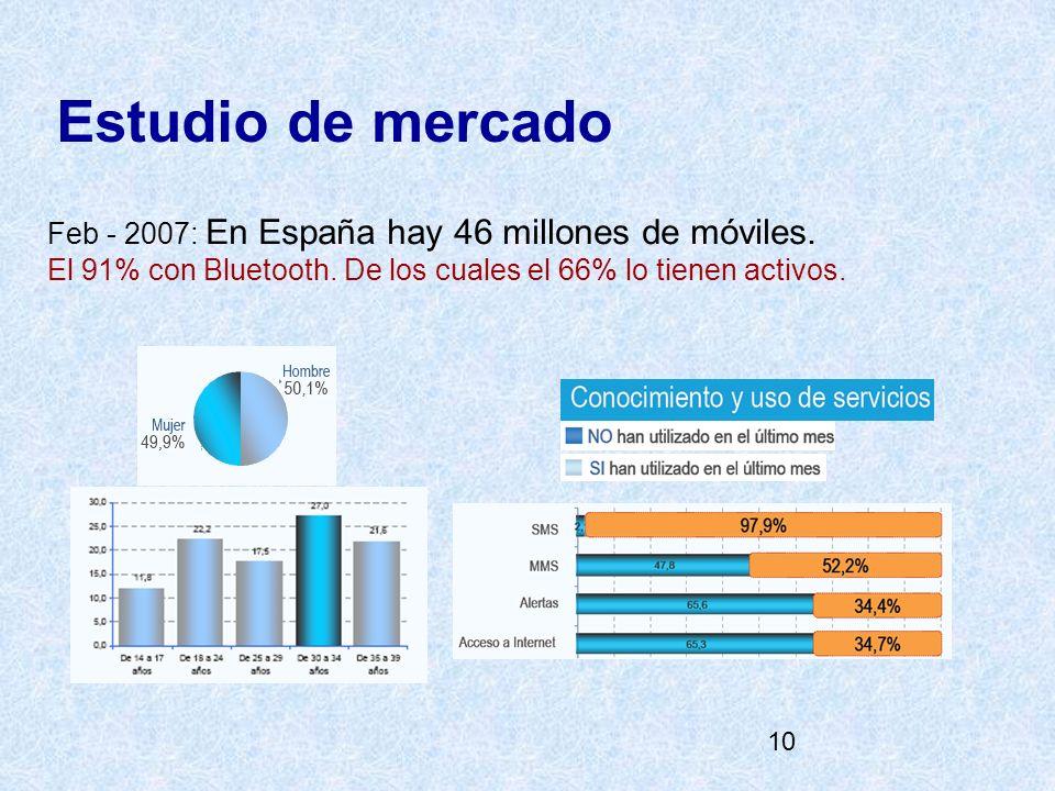 10 Estudio de mercado Feb - 2007: En España hay 46 millones de móviles. El 91% con Bluetooth. De los cuales el 66% lo tienen activos.