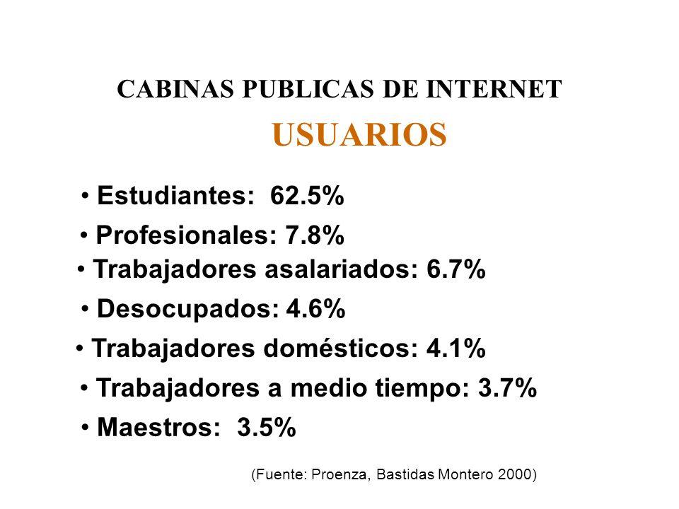 CABINAS PUBLICAS DE INTERNET USUARIOS Estudiantes: 62.5% Profesionales: 7.8% Trabajadores asalariados: 6.7% Desocupados: 4.6% Trabajadores domésticos: 4.1% Trabajadores a medio tiempo: 3.7% Maestros: 3.5% (Fuente: Proenza, Bastidas Montero 2000)
