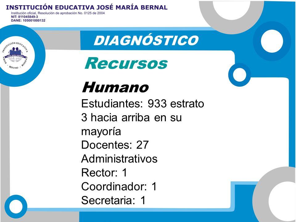 Humano Estudiantes: 933 estrato 3 hacia arriba en su mayoría Docentes: 27 Administrativos Rector: 1 Coordinador: 1 Secretaria: 1 DIAGNÓSTICO Recursos