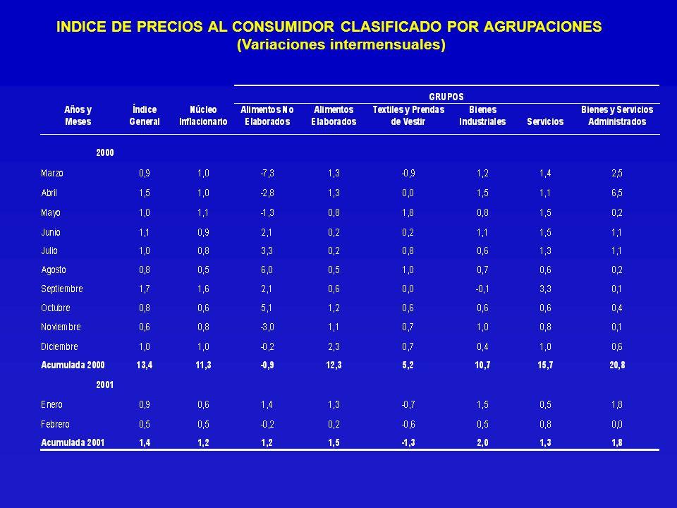 BYSADM 11.0% NUCLEO 85.0% ANELAB 4.0% PONDERACIÓN DEL NÚCLEO INFLACIONARIO