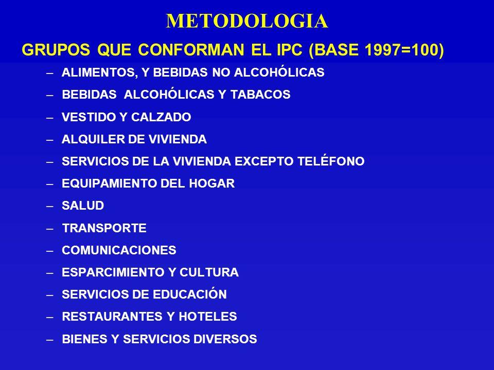 METODOLOGIA GRUPOS QUE CONFORMAN EL IPC (BASE 1997=100) –ALIMENTOS, Y BEBIDAS NO ALCOHÓLICAS –BEBIDAS ALCOHÓLICAS Y TABACOS –VESTIDO Y CALZADO –ALQUILER DE VIVIENDA –SERVICIOS DE LA VIVIENDA EXCEPTO TELÉFONO –EQUIPAMIENTO DEL HOGAR –SALUD –TRANSPORTE –COMUNICACIONES –ESPARCIMIENTO Y CULTURA –SERVICIOS DE EDUCACIÓN –RESTAURANTES Y HOTELES –BIENES Y SERVICIOS DIVERSOS