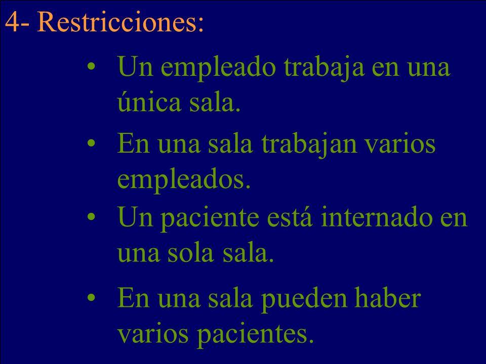 4- Restricciones: Un empleado trabaja en una única sala. En una sala trabajan varios empleados. Un paciente está internado en una sola sala. En una sa