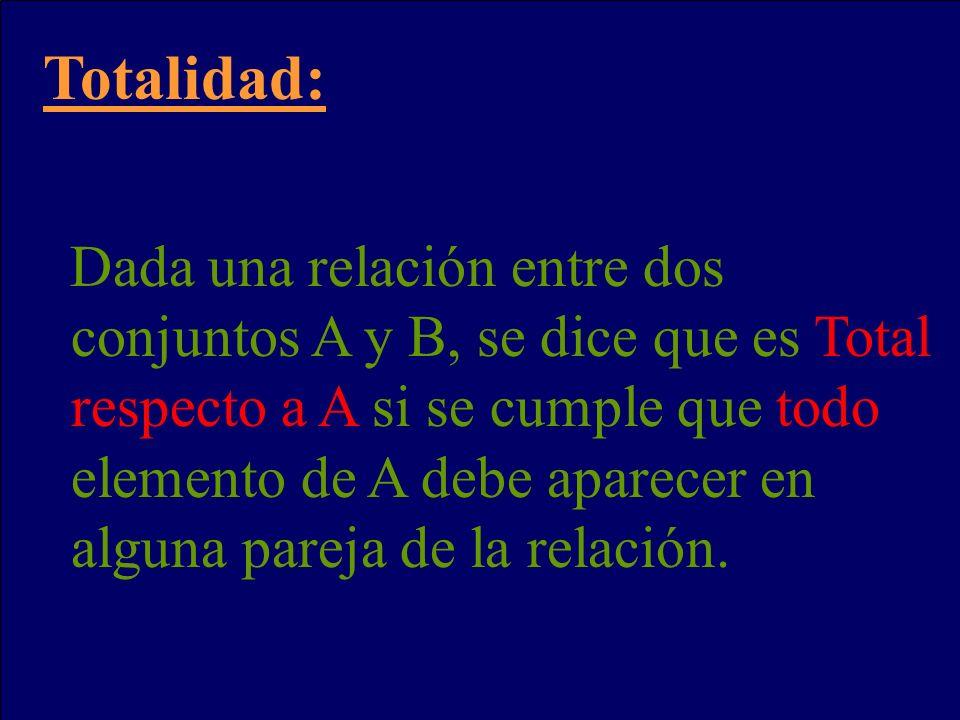 Totalidad: Dada una relación entre dos conjuntos A y B, se dice que es Total respecto a A si se cumple que todo elemento de A debe aparecer en alguna pareja de la relación.