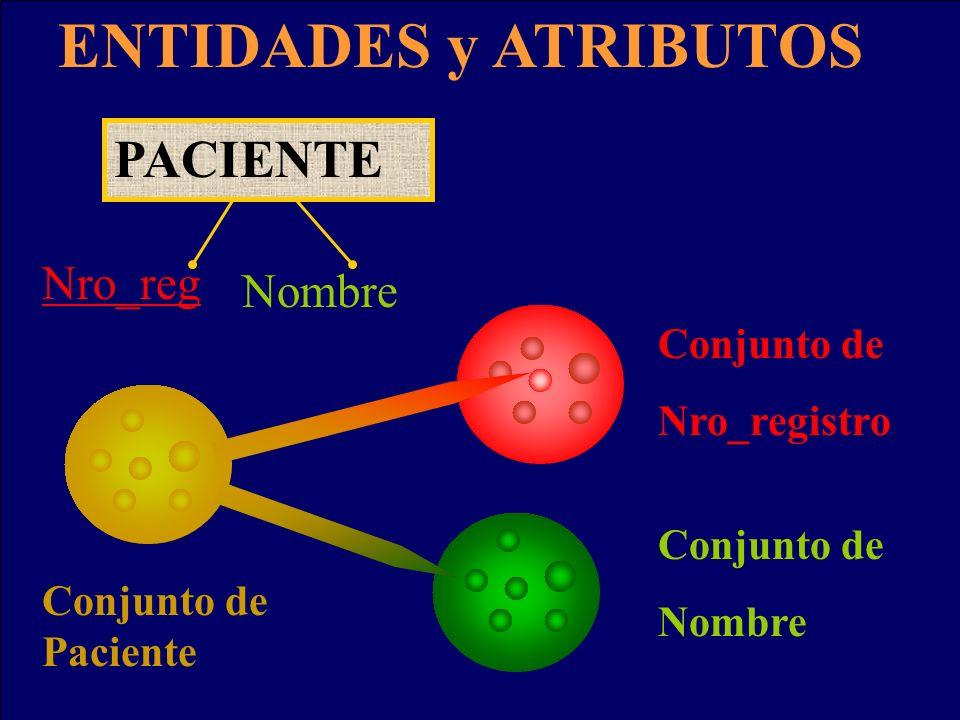 ENTIDADES y ATRIBUTOS Conjunto de Paciente Conjunto de Nro_registro Conjunto de Nombre PACIENTE Nro_reg Nombre