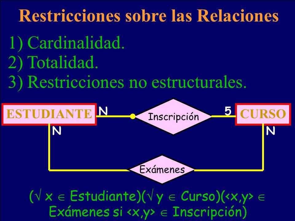 3) Restricciones no estructurales. Restricciones sobre las Relaciones 1) Cardinalidad. 2) Totalidad. ESTUDIANTECURSO Inscripción N N N5 Exámenes ( x E