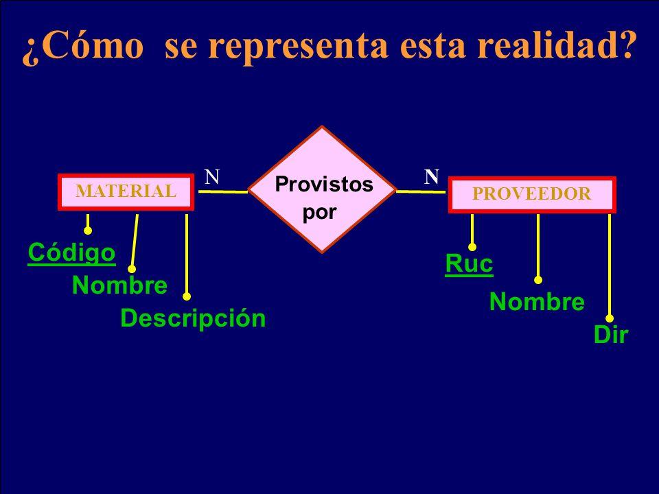 ¿Cómo se representa esta realidad? MATERIAL Descripción Nombre Provistos por PROVEEDOR Ruc Nombre Código Dir NN